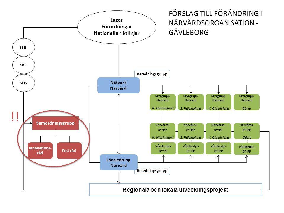 !! FÖRSLAG TILL FÖRÄNDRING I NÄRVÅRDSORGANISATION - GÄVLEBORG Lagar
