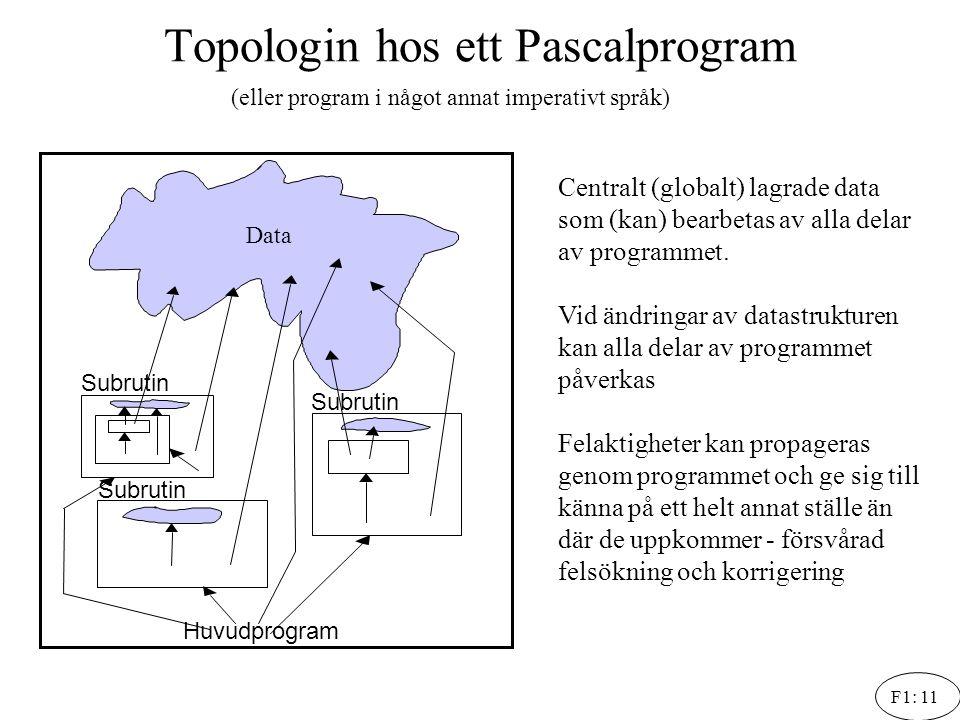 Topologin hos ett Pascalprogram
