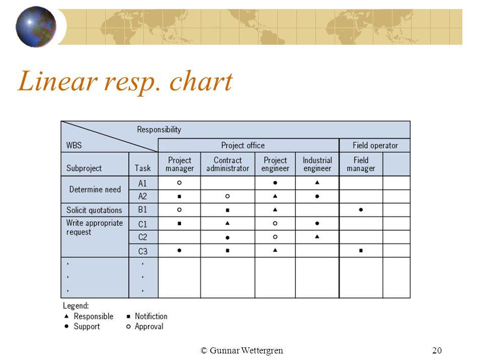 Linear resp. chart © Gunnar Wettergren