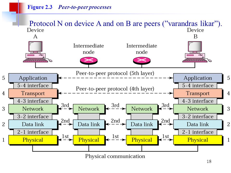 Protocol N on device A and on B are peers ( varandras likar ).