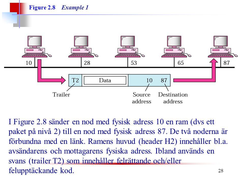 Figure 2.8 Example 1