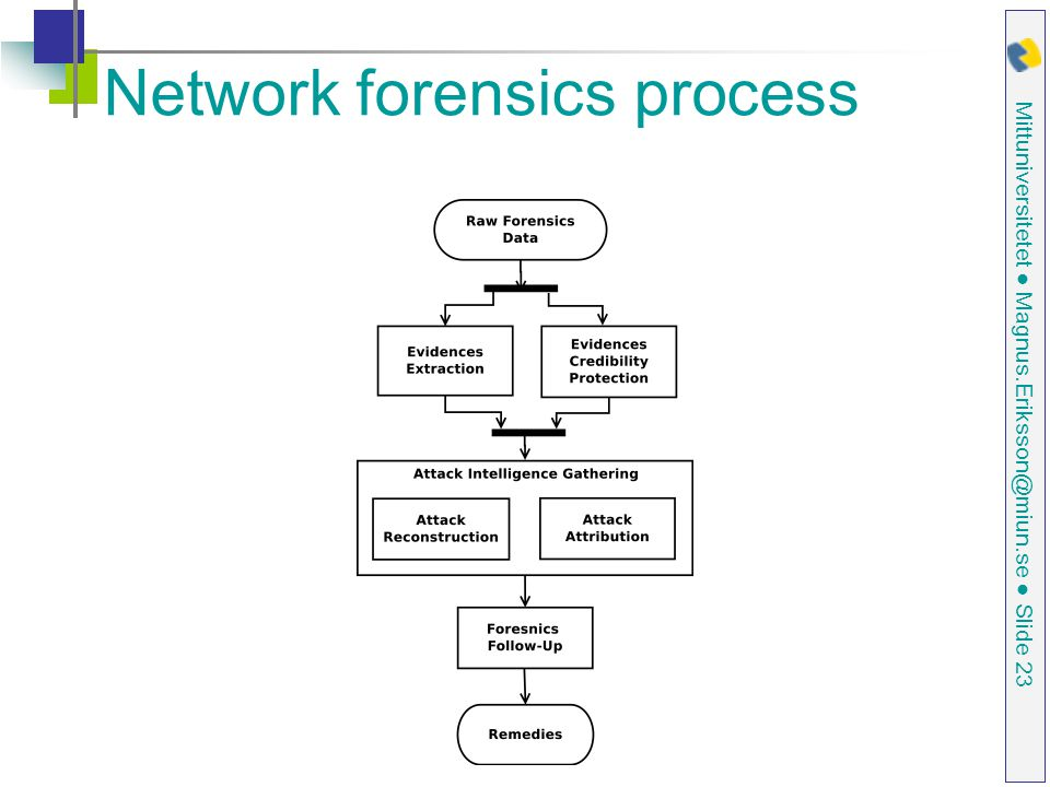Network forensics process
