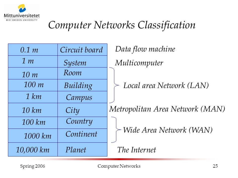 Computer Networks Classification