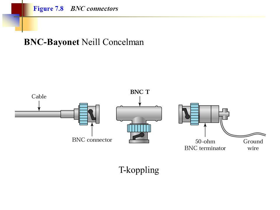 BNC-Bayonet Neill Concelman