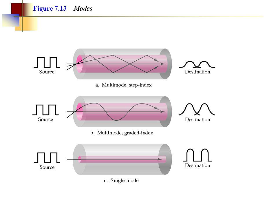 Figure 7.13 Modes