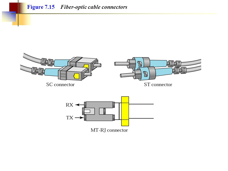 Figure 7.15 Fiber-optic cable connectors