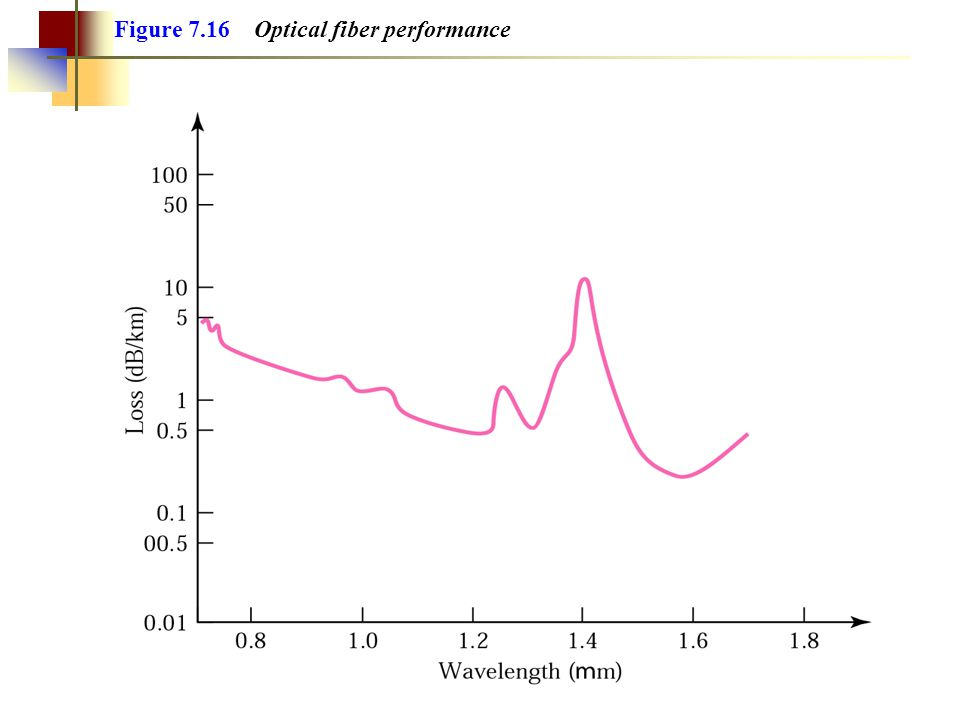 Figure 7.16 Optical fiber performance