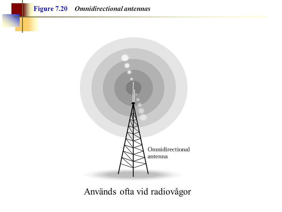 Används ofta vid radiovågor