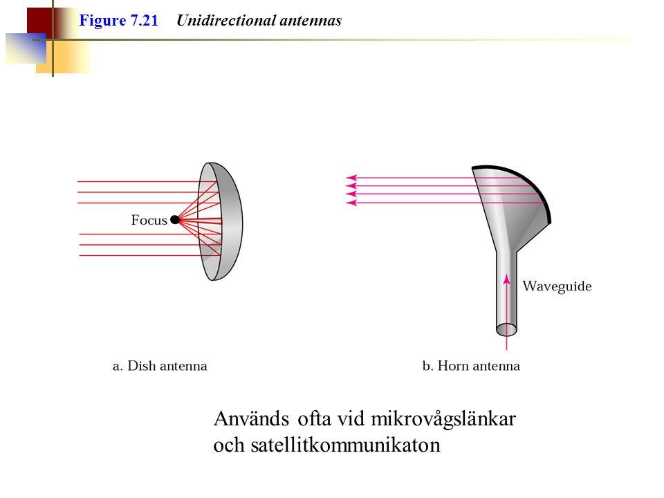 Används ofta vid mikrovågslänkar och satellitkommunikaton