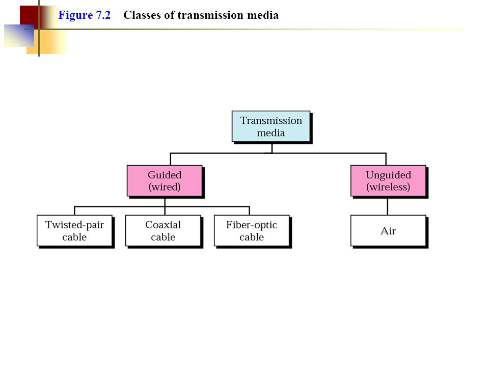 Figure 7.2 Classes of transmission media