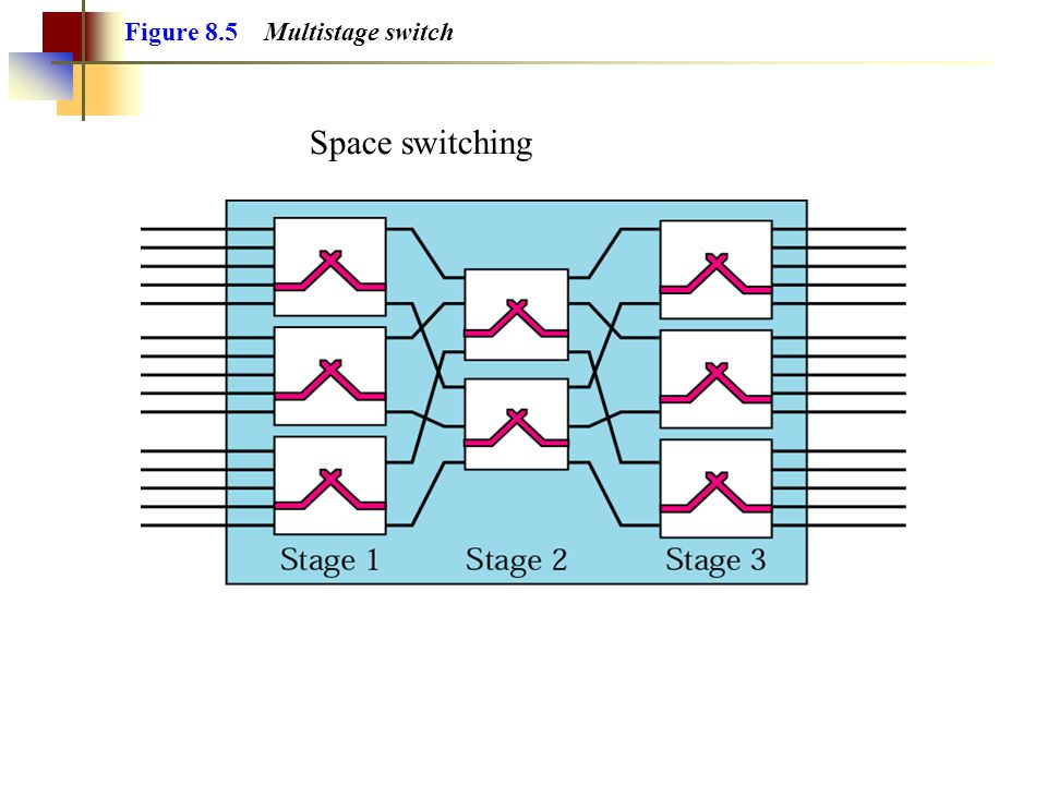 Figure 8.5 Multistage switch