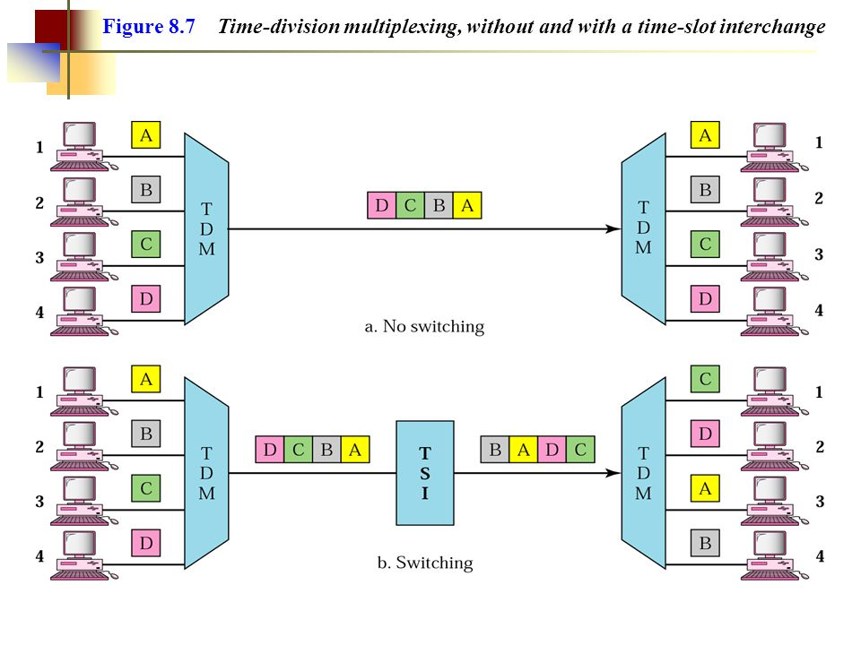 Figure 8.7 Time-division multiplexing, without and with a time-slot interchange