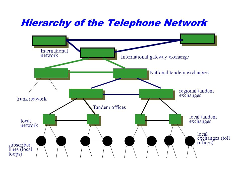 Hierarchy of the Telephone Network