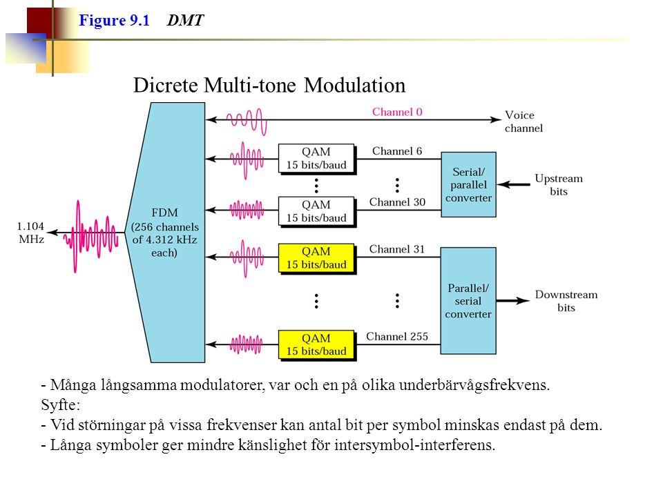 Dicrete Multi-tone Modulation