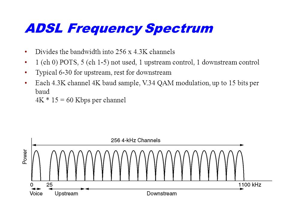 ADSL Frequency Spectrum