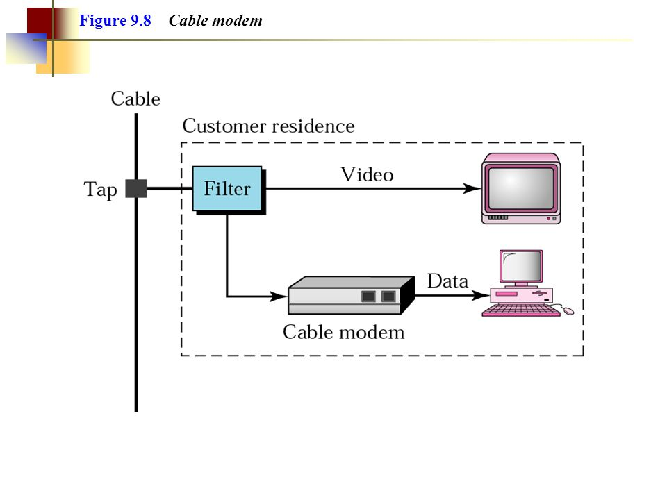 Figure 9.8 Cable modem