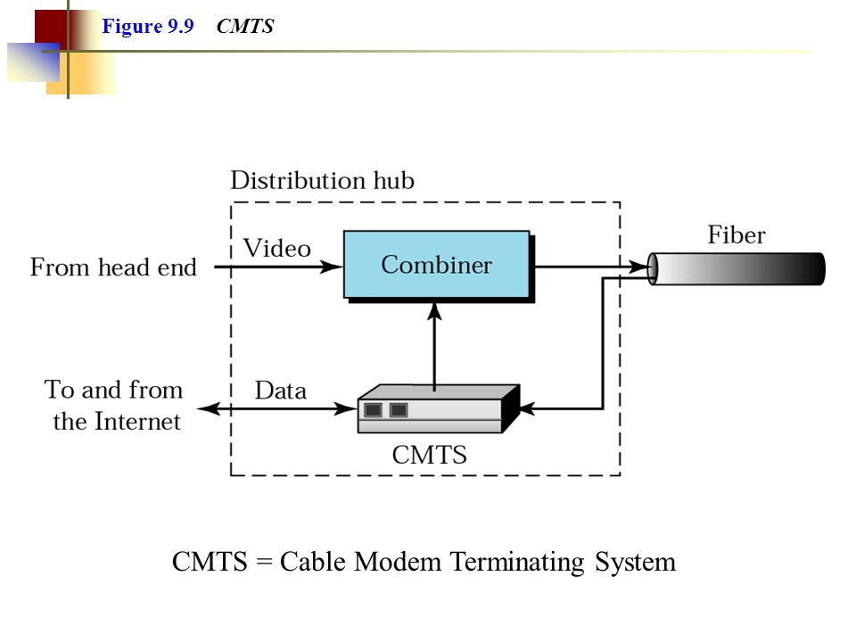 CMTS = Cable Modem Terminating System