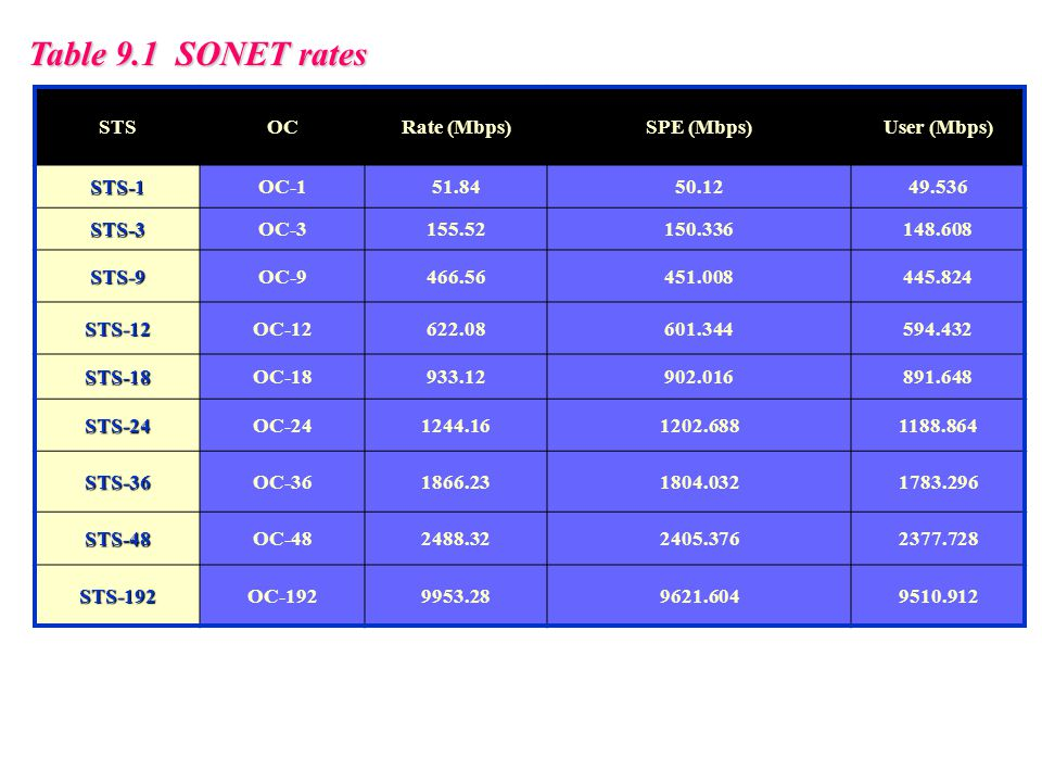 Table 9.1 SONET rates STS OC Rate (Mbps) SPE (Mbps) User (Mbps) STS-1