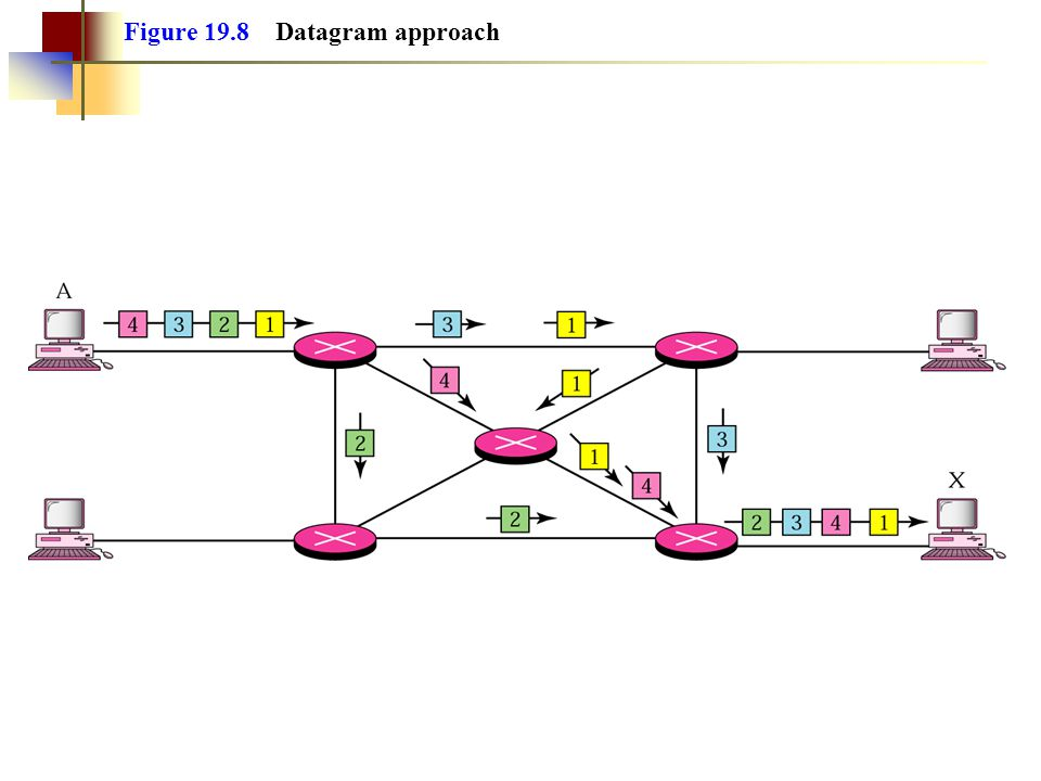 Figure 19.8 Datagram approach