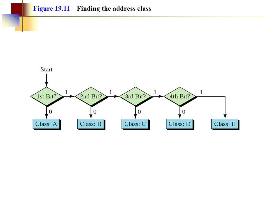Figure 19.11 Finding the address class