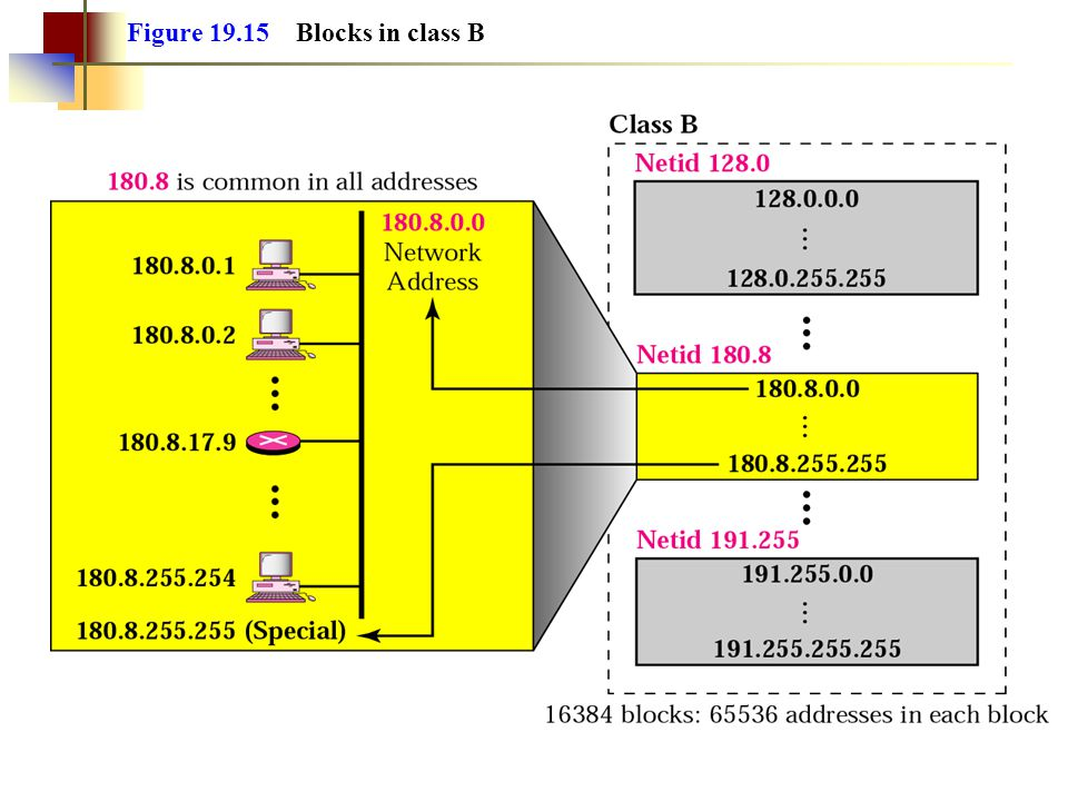Figure 19.15 Blocks in class B