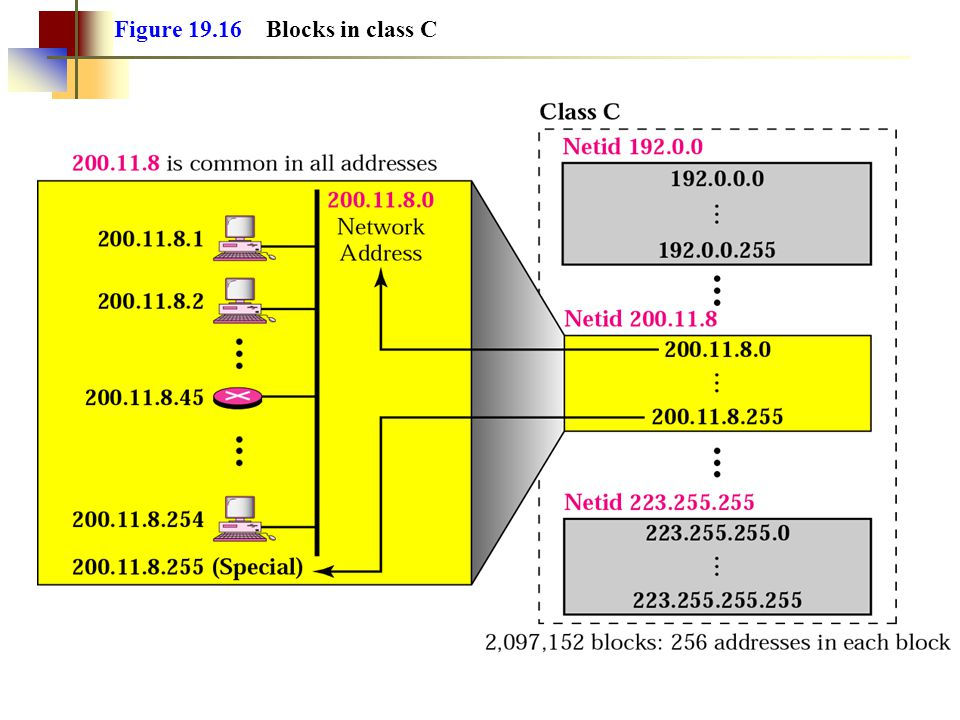 Figure 19.16 Blocks in class C