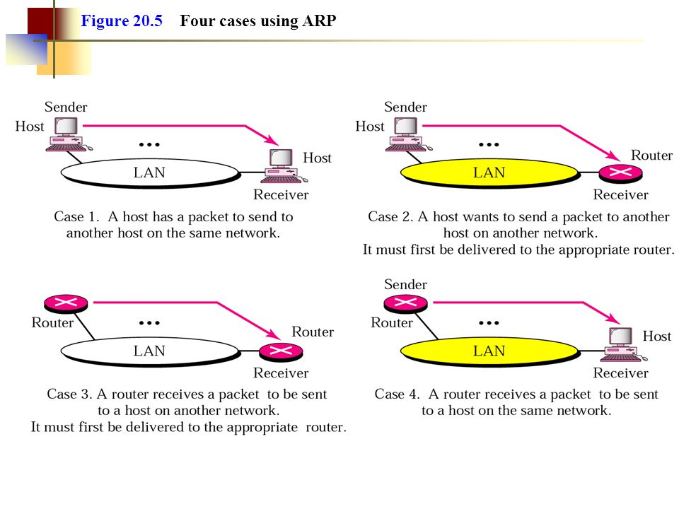 Figure 20.5 Four cases using ARP