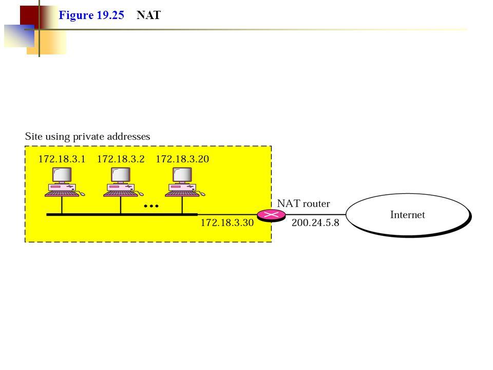 Figure 19.25 NAT