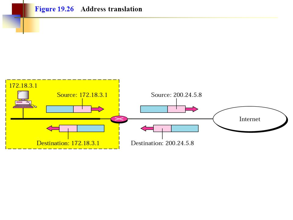Figure 19.26 Address translation