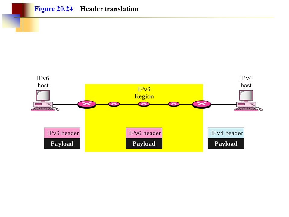 Figure 20.24 Header translation