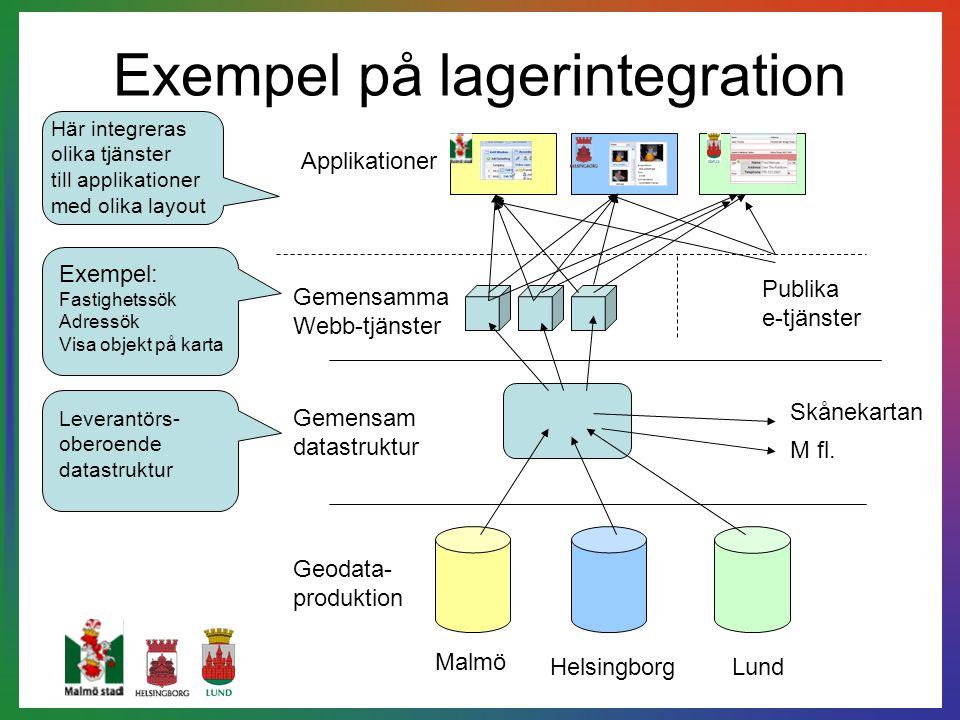 Exempel på lagerintegration