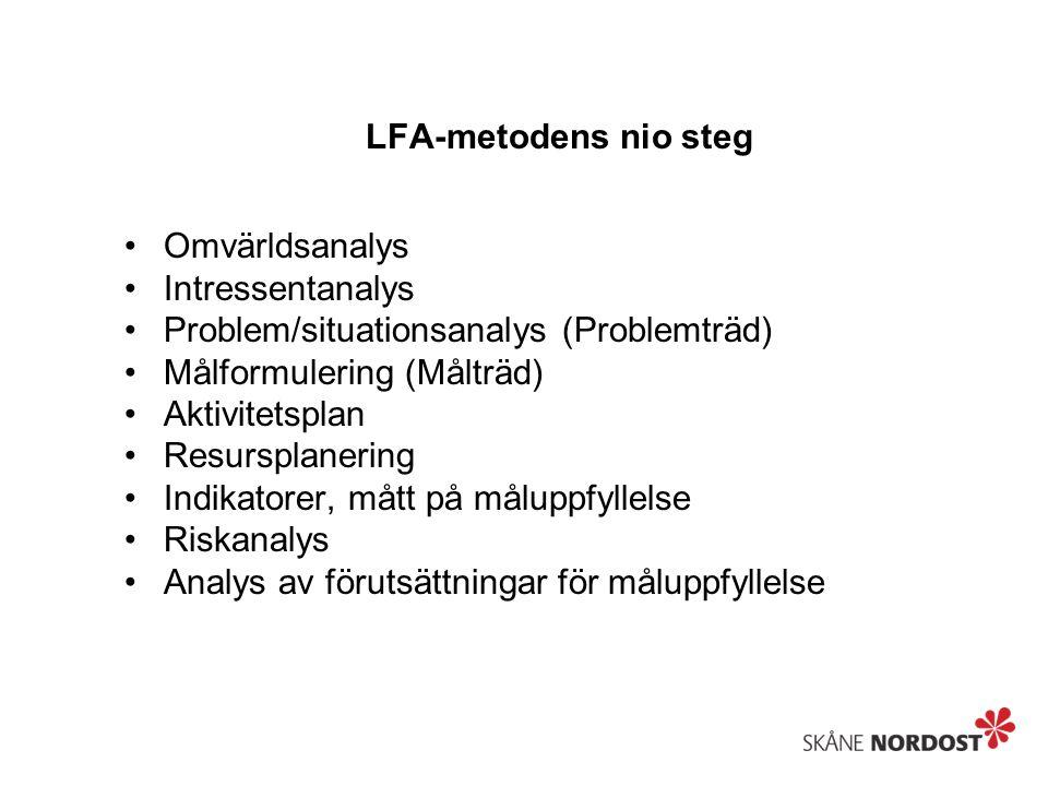 LFA-metodens nio steg Omvärldsanalys. Intressentanalys. Problem/situationsanalys (Problemträd) Målformulering (Målträd)
