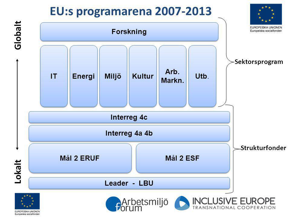 EU:s programarena 2007-2013 Globalt Lokalt Forskning IT Energi Miljö