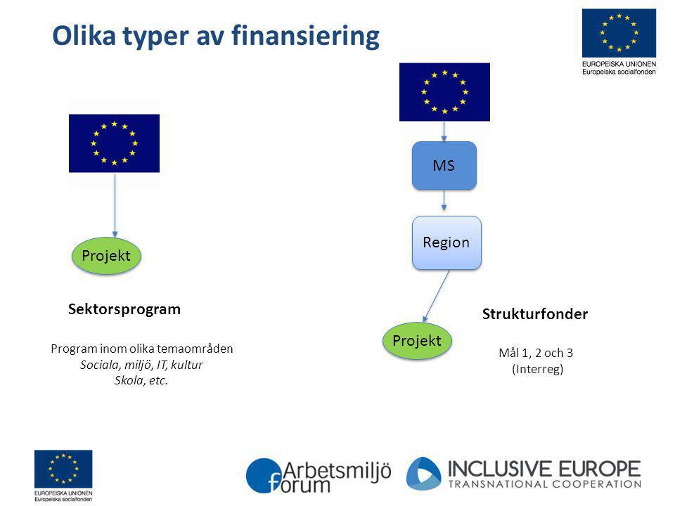Olika typer av finansiering