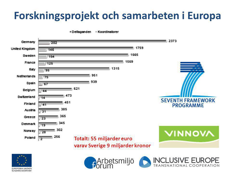 Forskningsprojekt och samarbeten i Europa
