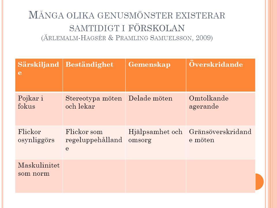 Många olika genusmönster existerar samtidigt i förskolan (Ärlemalm-Hagsér & Pramling Samuelsson, 2009)