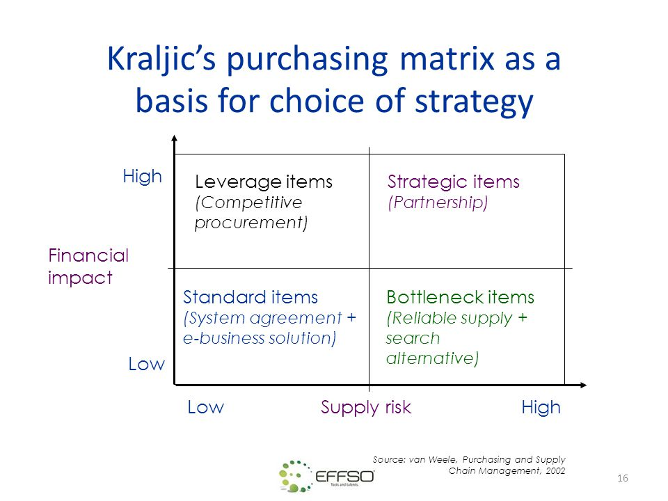 Kraljic's purchasing matrix as a basis for choice of strategy
