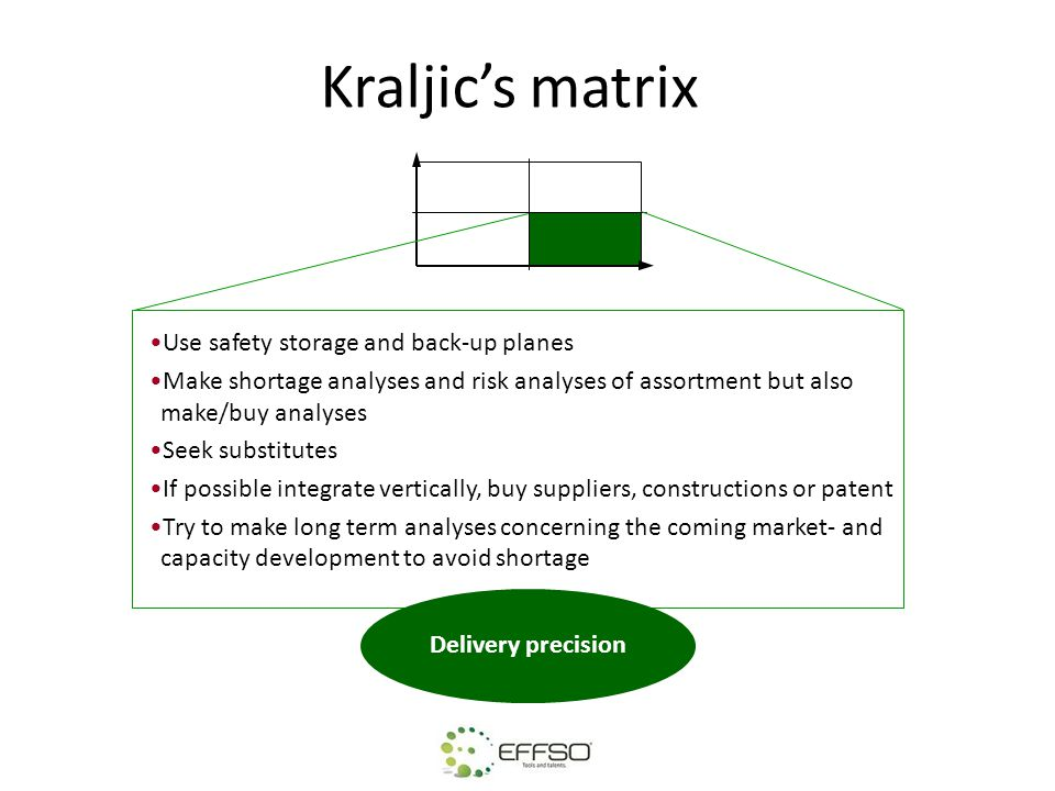 Kraljic's matrix Use safety storage and back-up planes