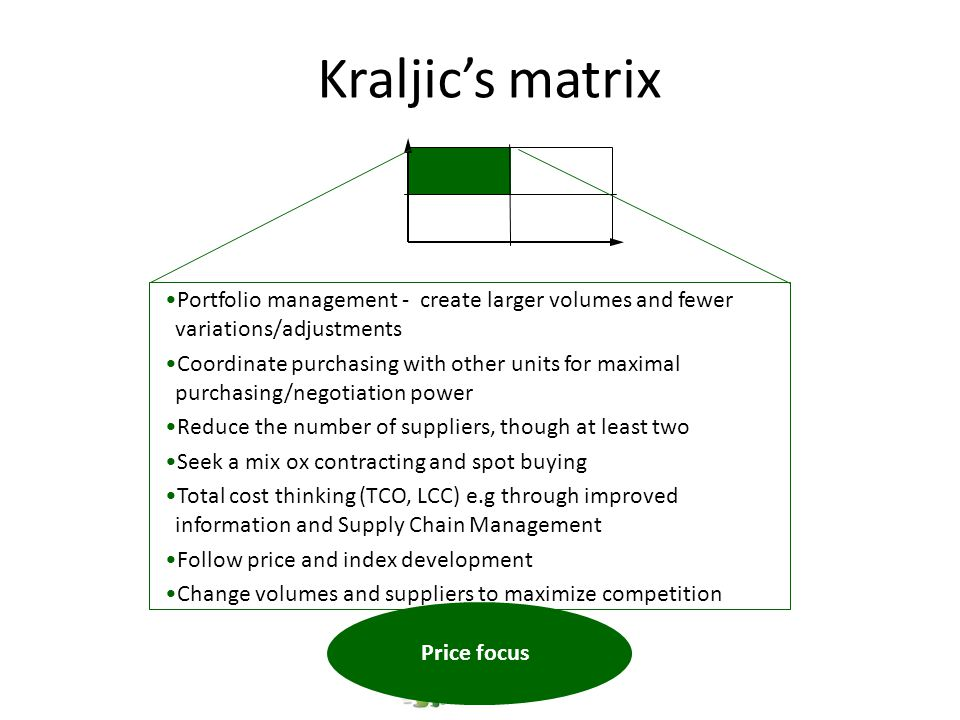 Kraljic's matrix Portfolio management - create larger volumes and fewer variations/adjustments.
