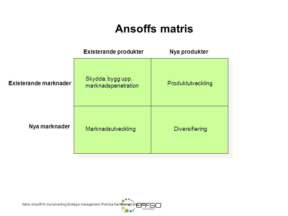 Ansoffs matris Existerande produkter Nya produkter Skydda, bygg upp,
