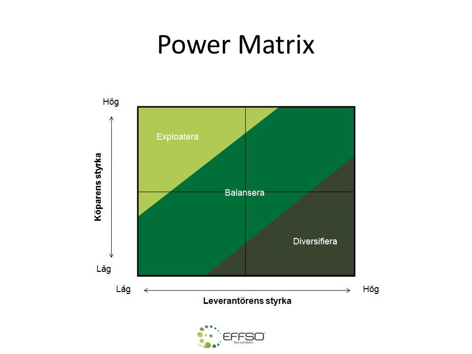 Power Matrix