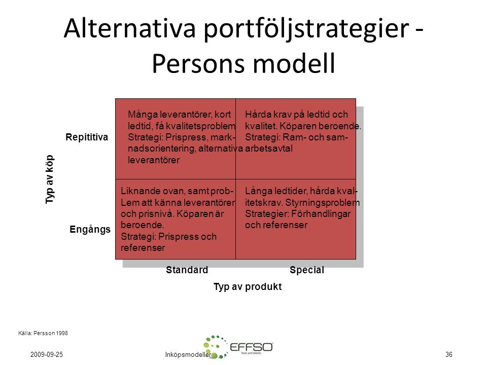 Alternativa portföljstrategier - Persons modell