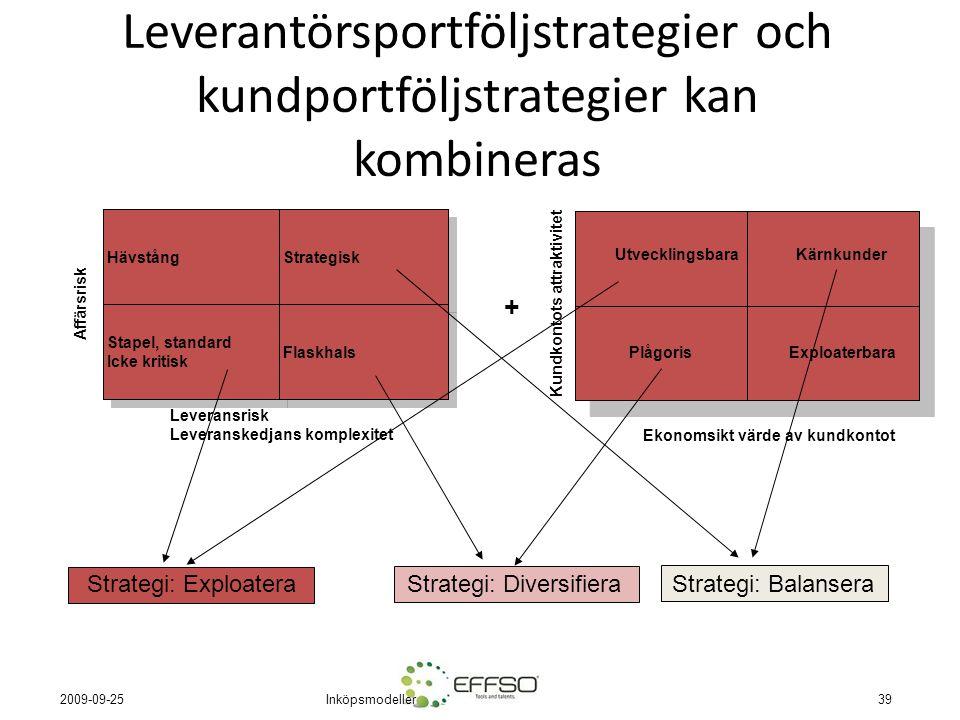 Leverantörsportföljstrategier och kundportföljstrategier kan kombineras