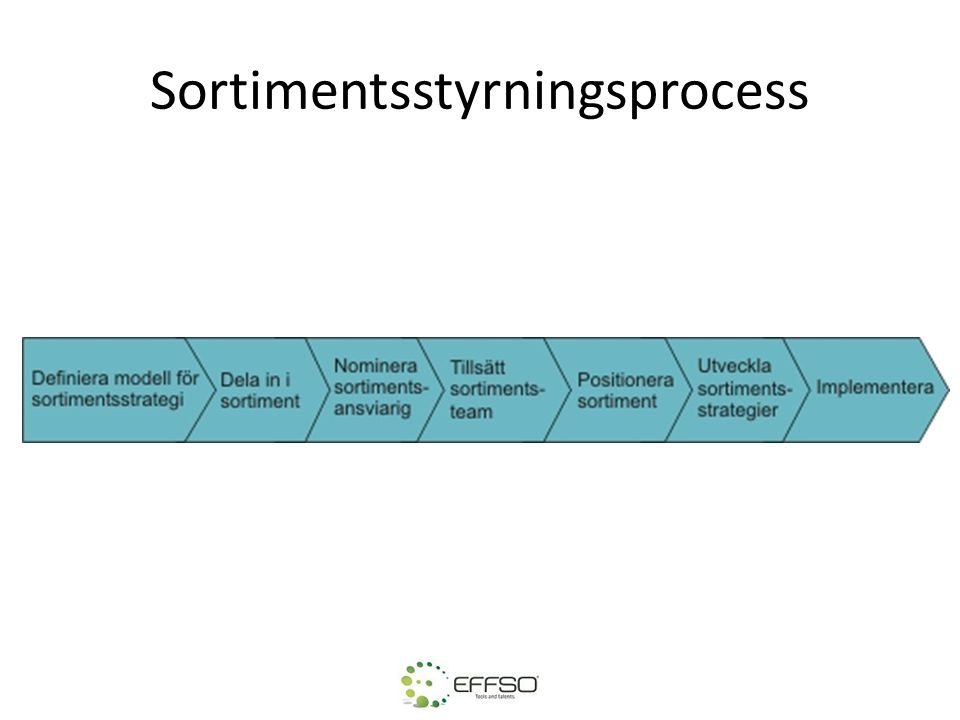 Sortimentsstyrningsprocess