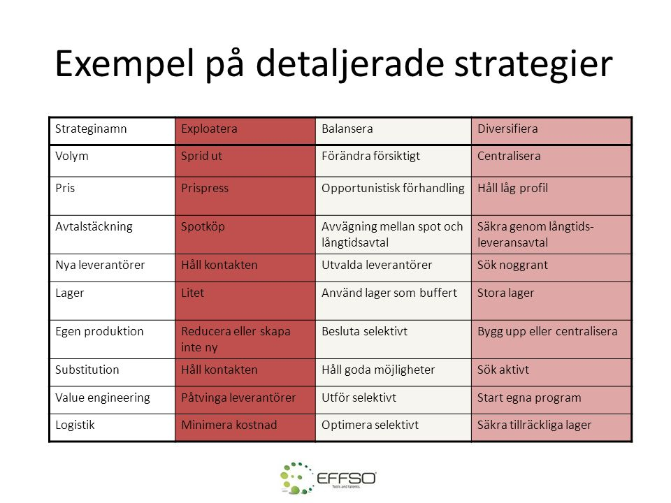 Exempel på detaljerade strategier