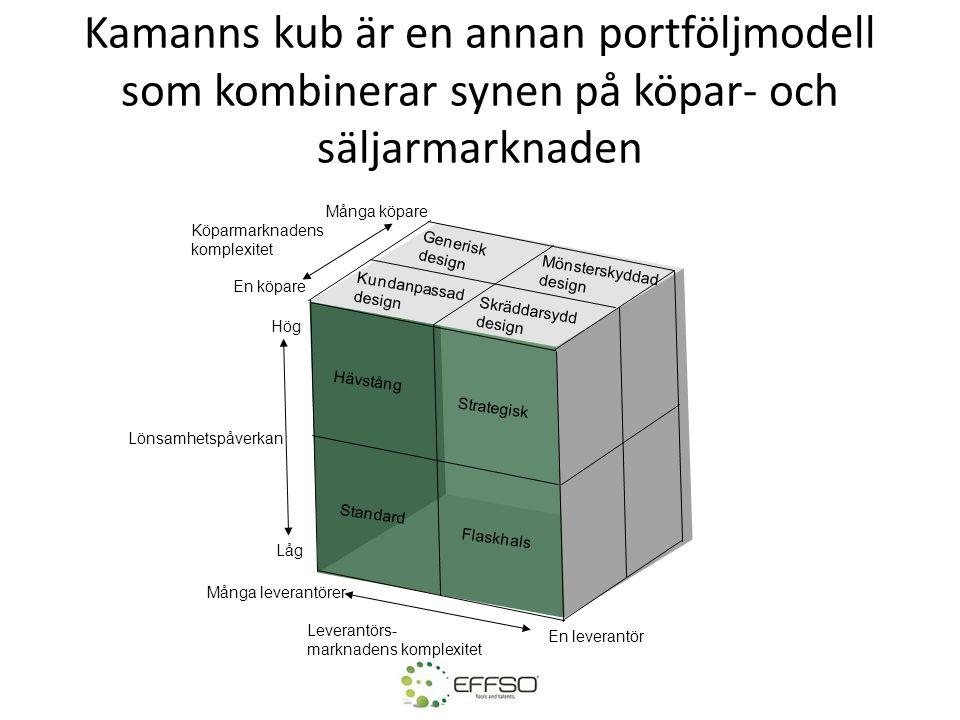 Kamanns kub är en annan portföljmodell som kombinerar synen på köpar- och säljarmarknaden
