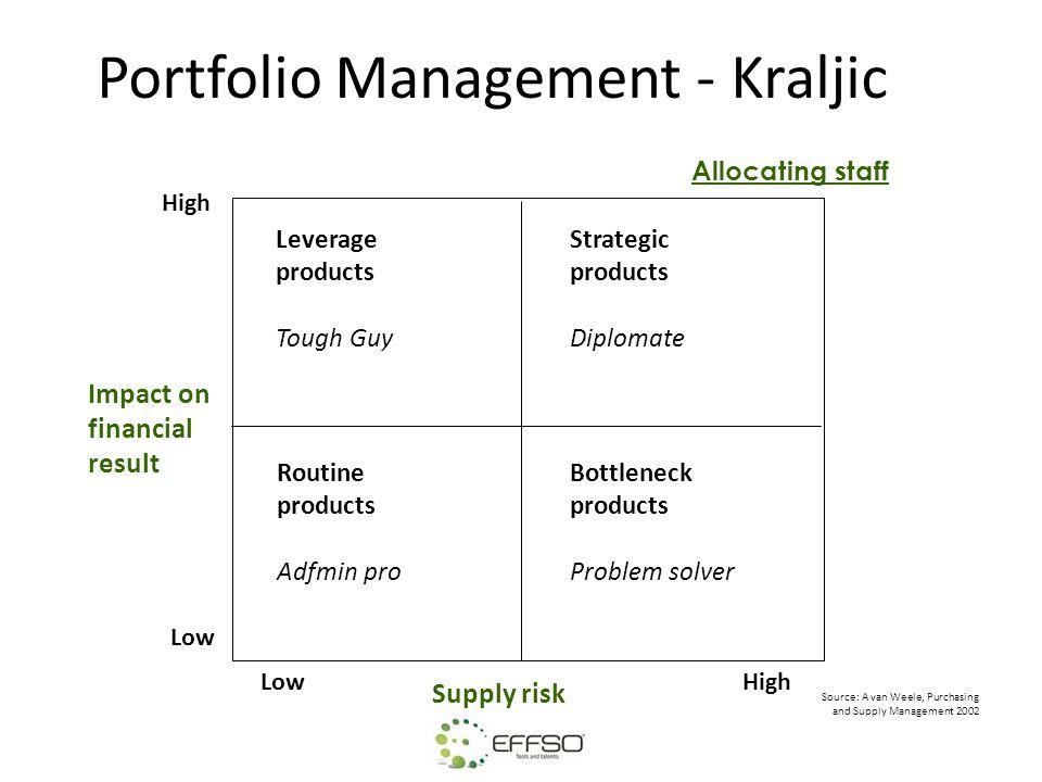 Portfolio Management - Kraljic