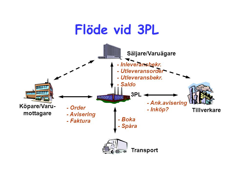 Flöde vid 3PL Säljare/Varuägare 3PL Köpare/Varu- mottagare Tillverkare
