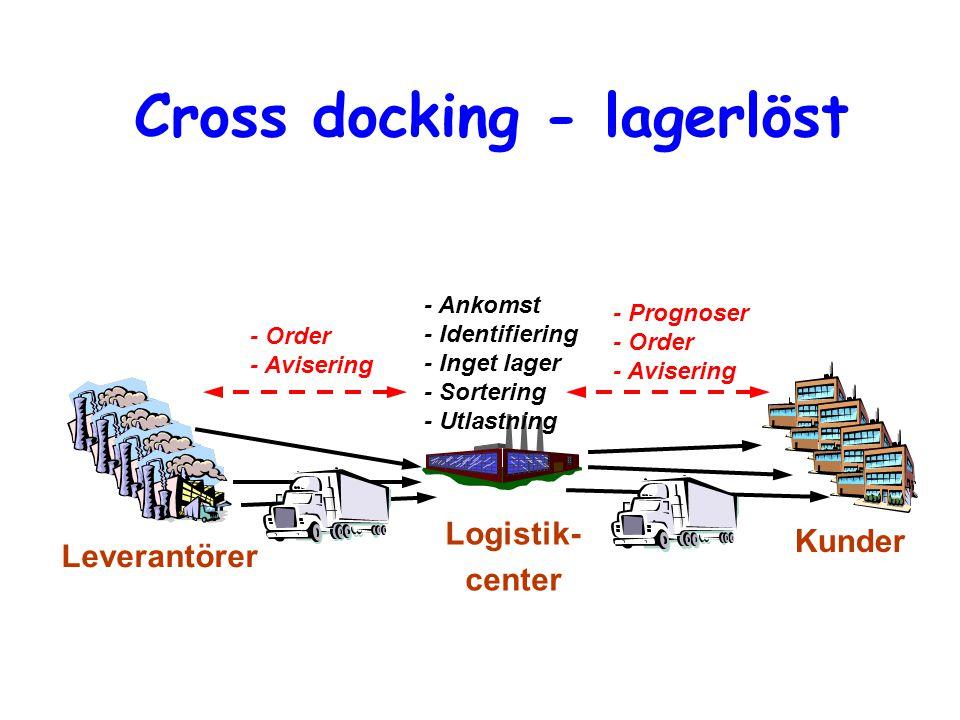 Cross docking - lagerlöst