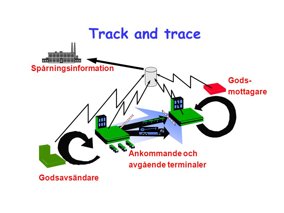 Track and trace Spårningsinformation Gods- mottagare Ankommande och